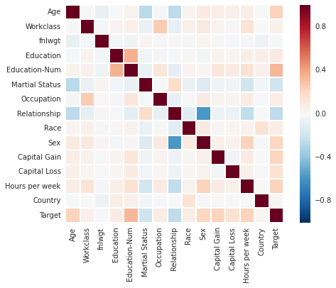 Correlation matrix of adult dataset